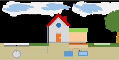 PerceelTool helpt eigenaren bij tegengaan wateroverlast en beperken droogte