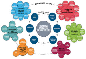 Geospatial Knowledge Infrastructure